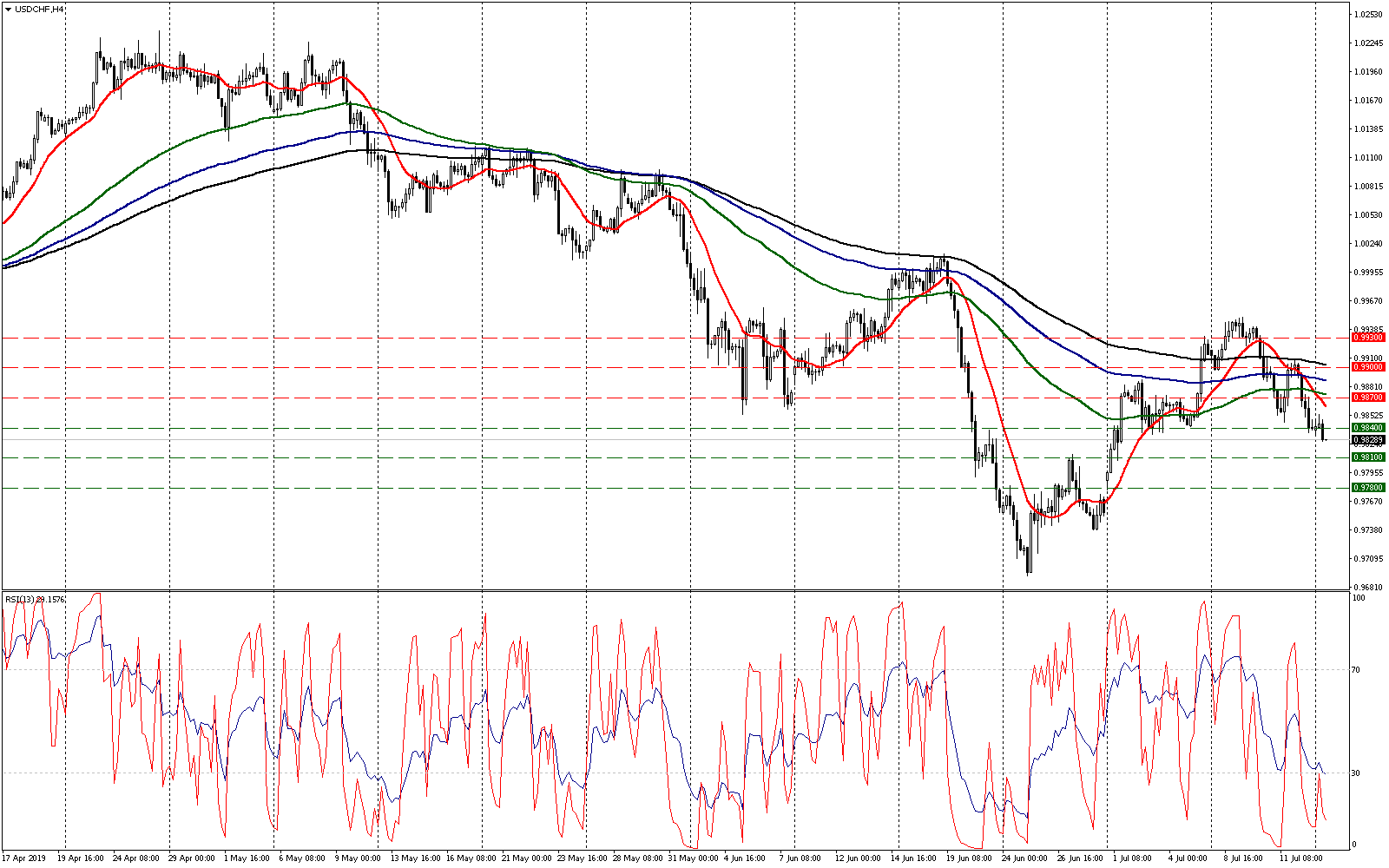 usdchf-h4.png